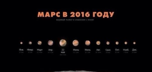 На этой неделе Марс окажется ближе всего к Земле за 11 лет
