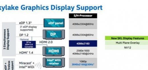 Процессоры Intel Skylake могут выводить 4К-изображение сразу на три монитора с частотой 60 Гц