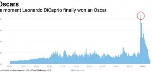 Победа Ди Каприо на «Оскар-2016» помогла Twitter установить новый рекорд по количеству твитов за минуту — более 440 тыс. штук