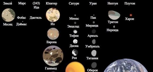 Спутники планет, карликовых планет и малых тел Солнечной системы (в скобках указан год открытия; списки отсортированы по дате открытия).