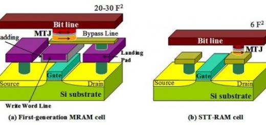 Ученые компаний IBM и Samsung разрабатывают новую память типа STT-MRAM, которая в будущем может стать заменой флэш-памяти